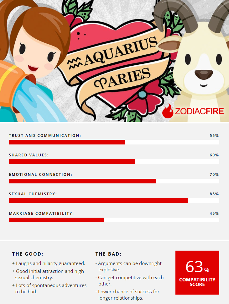 Aries and aquarius compatibility love sex and relationships aries and aquarius compatibility love sex and relationships fandeluxe PDF