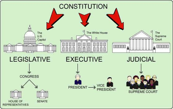 Three Branches Of Government Worksheet The Three Branches Of