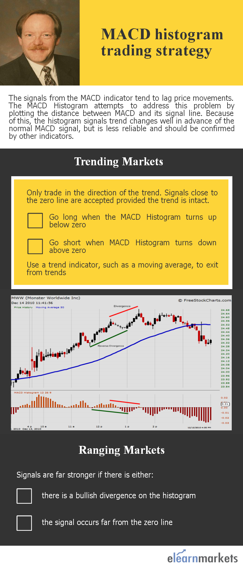 MACD histogram and the strategy for trading in trending