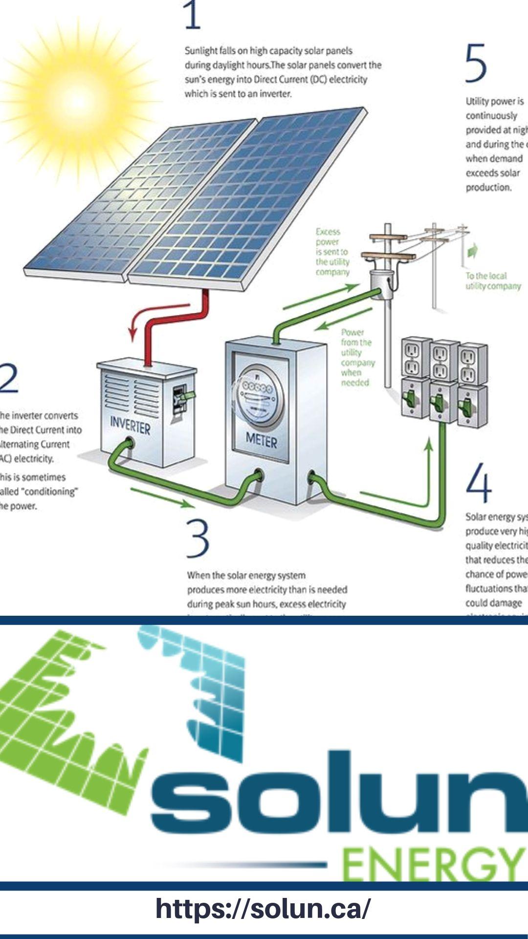 Solar Installations Calgary Solar Power Energy Solar Installation Solar