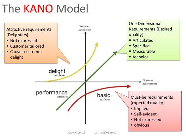 Kano Model For Customer Needs 2 Soup Pinterest