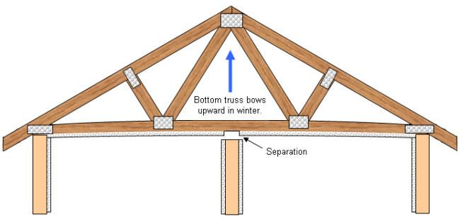 Pin On Porch Truss