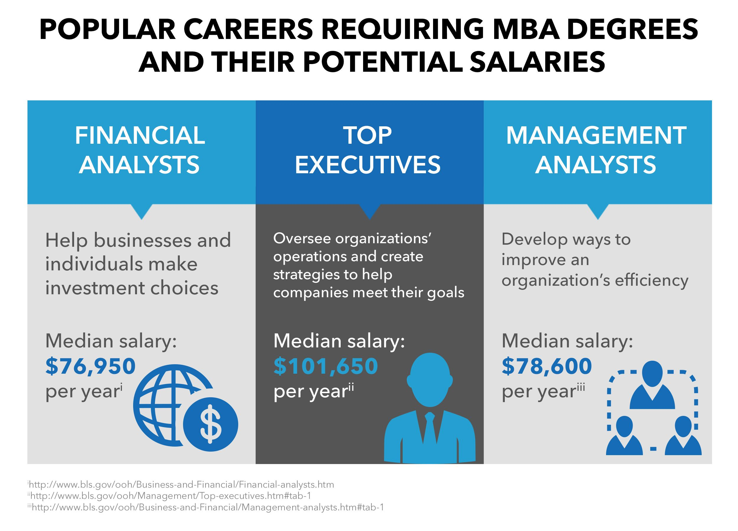 Mba salary and mba job outlook information mba business