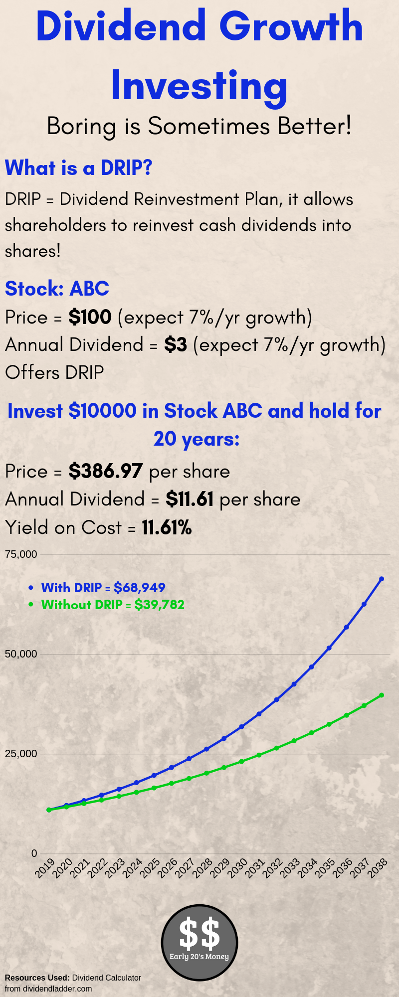 Dividend Growth Investing Boring Is Sometimes Better Investing Strategy Investing Dividend