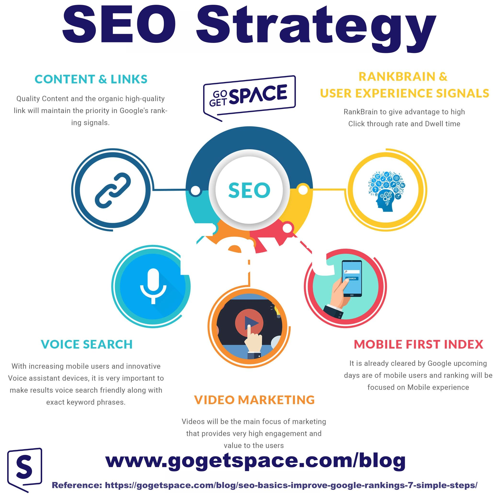 Seo Basics How To Improve Your Google Rankings In 7 Simple Steps Digital Marketing Digital Marketing Services Seo Services
