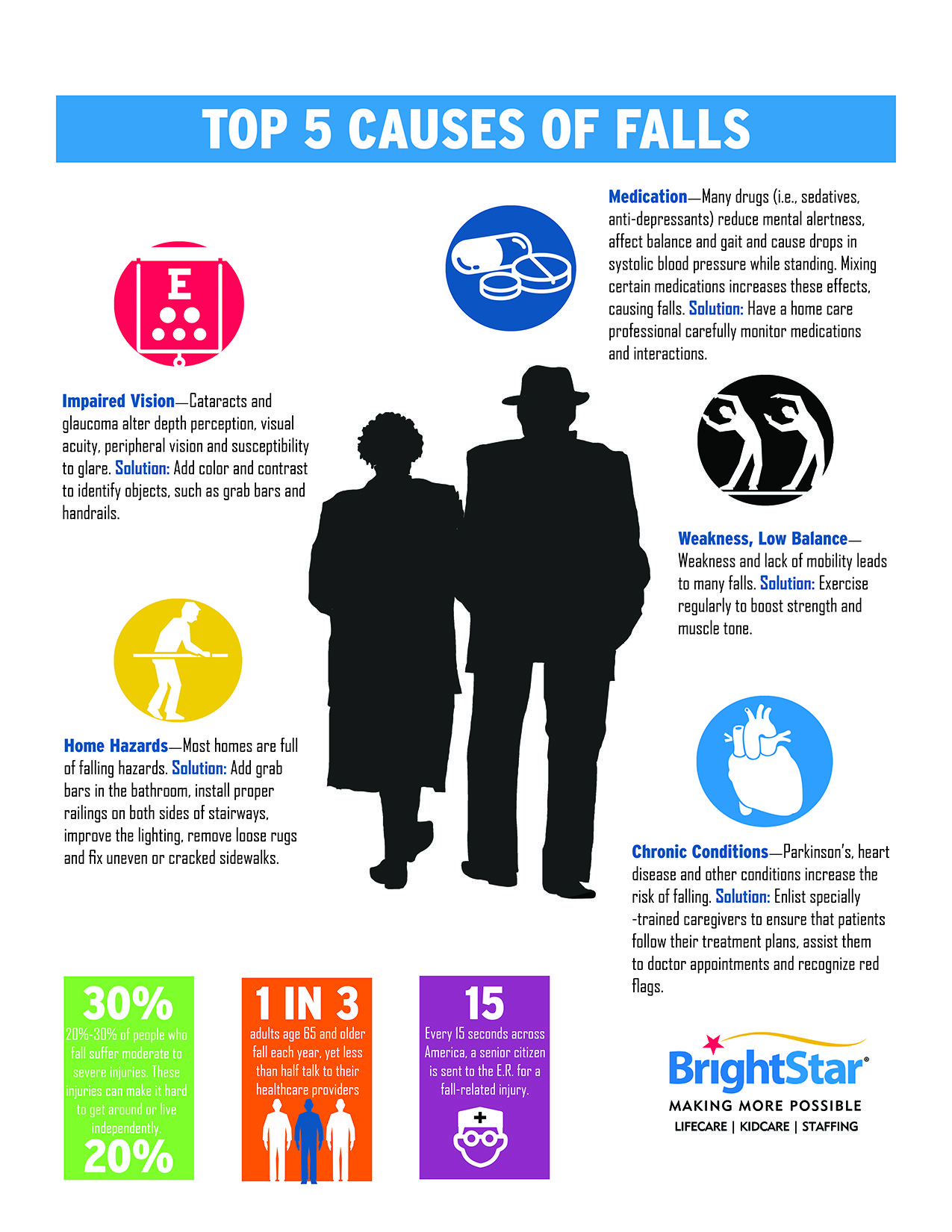 Top 5 Causes of Falls [INFOGRAPHIC] Medline Blog Fall