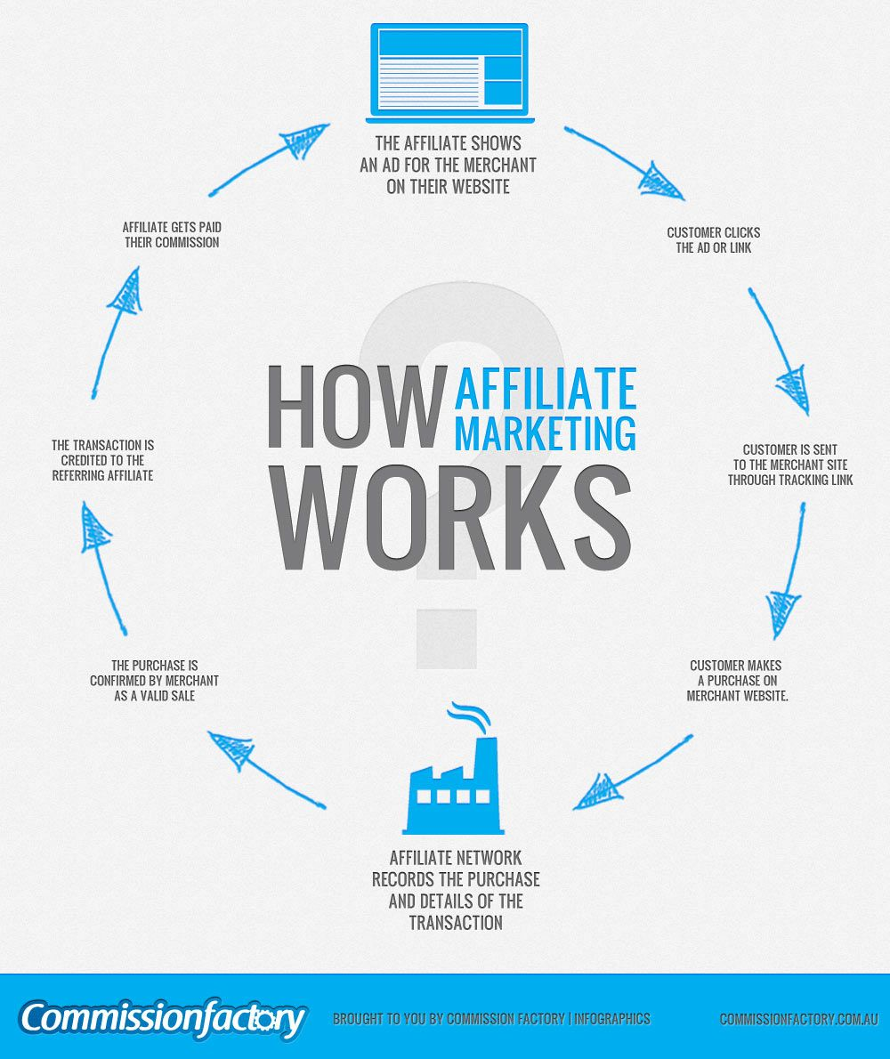 Infographic On How Affiliate Marketing Works Detailing Every Step Involved In The Pr Marketing Words Affiliate Marketing Programs Affiliate Marketing Business