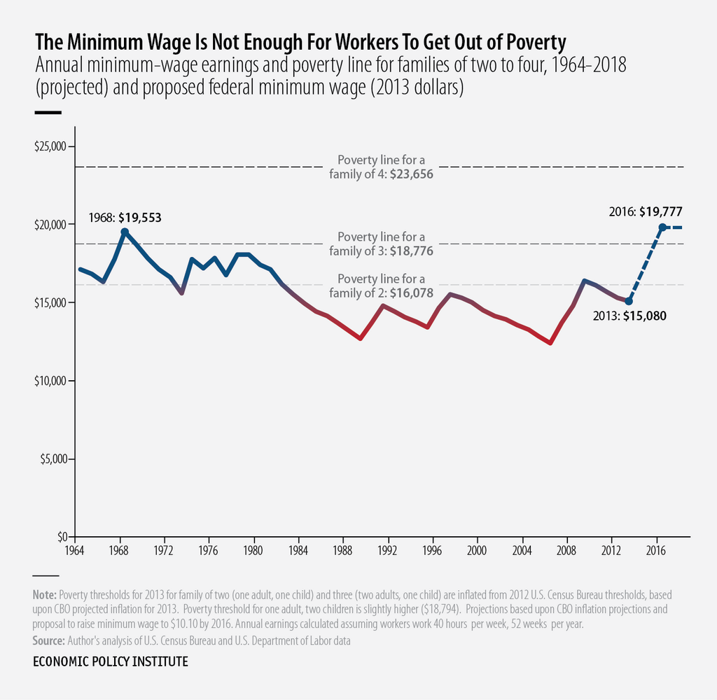 Economic Policy Institute On Twitter Minimum Wage Minimum Wage Job Poverty
