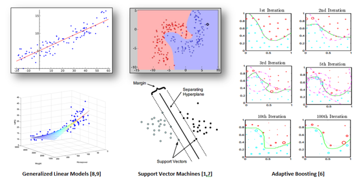 Machine Learning Model Graphs Data Science Science Articles Machine Learning