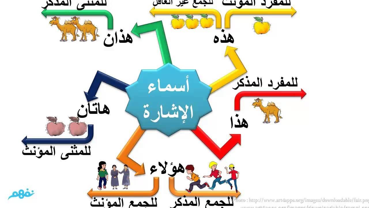 أسماء الإشارة بطريقة الخريطة الذهنية لغة عربية للصف الرابع الإبتدائي Arabic Kids Learning Arabic Arabic Language