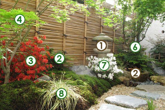 Un Decor Japonais Dans Un Petit Jardin A L Ombre Scenes De Jardins