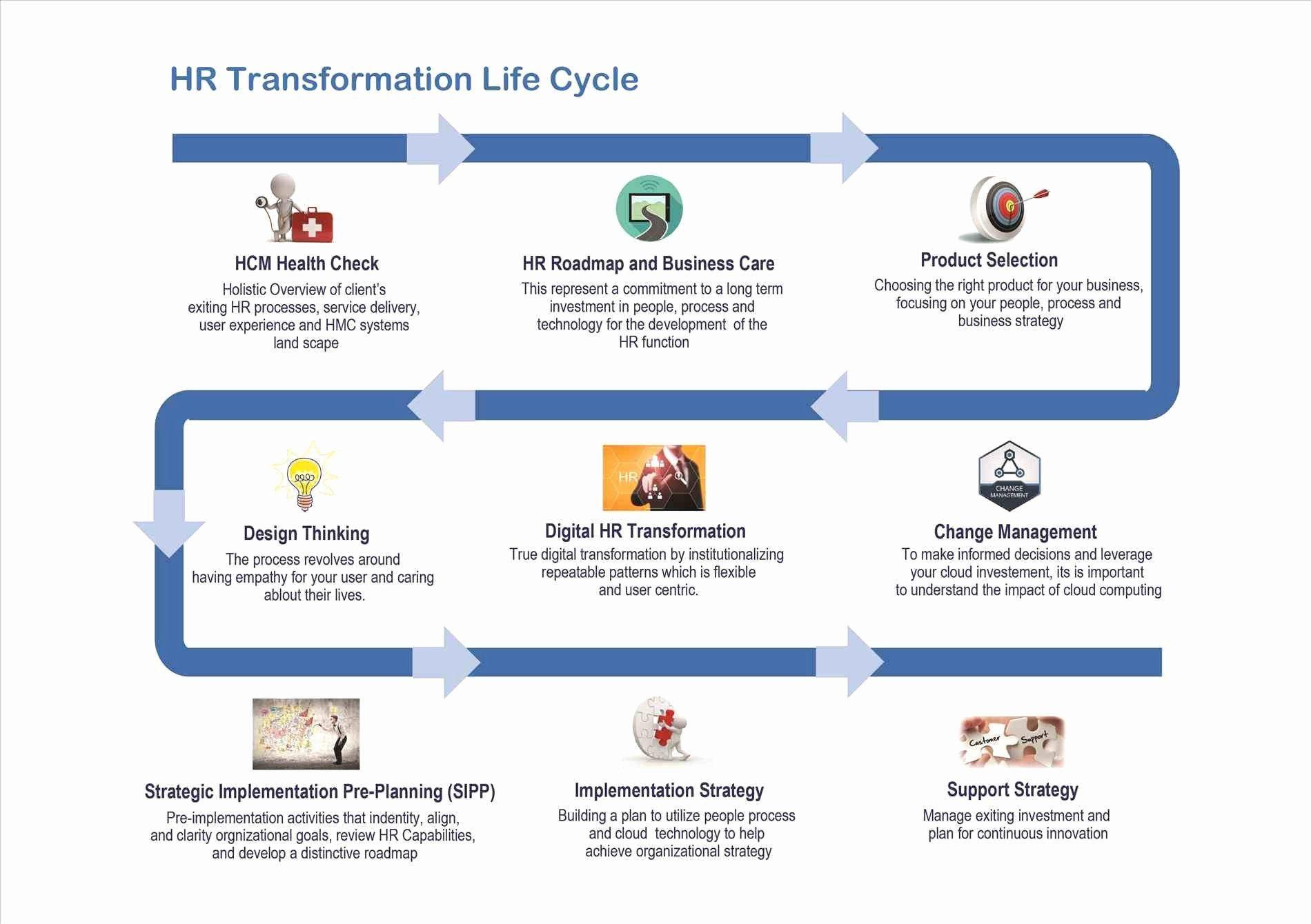 Organizational Change Management Plan Template Beautiful