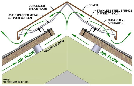 Roofing Ridge Vent Ridge Bent Roof The Scheme Of