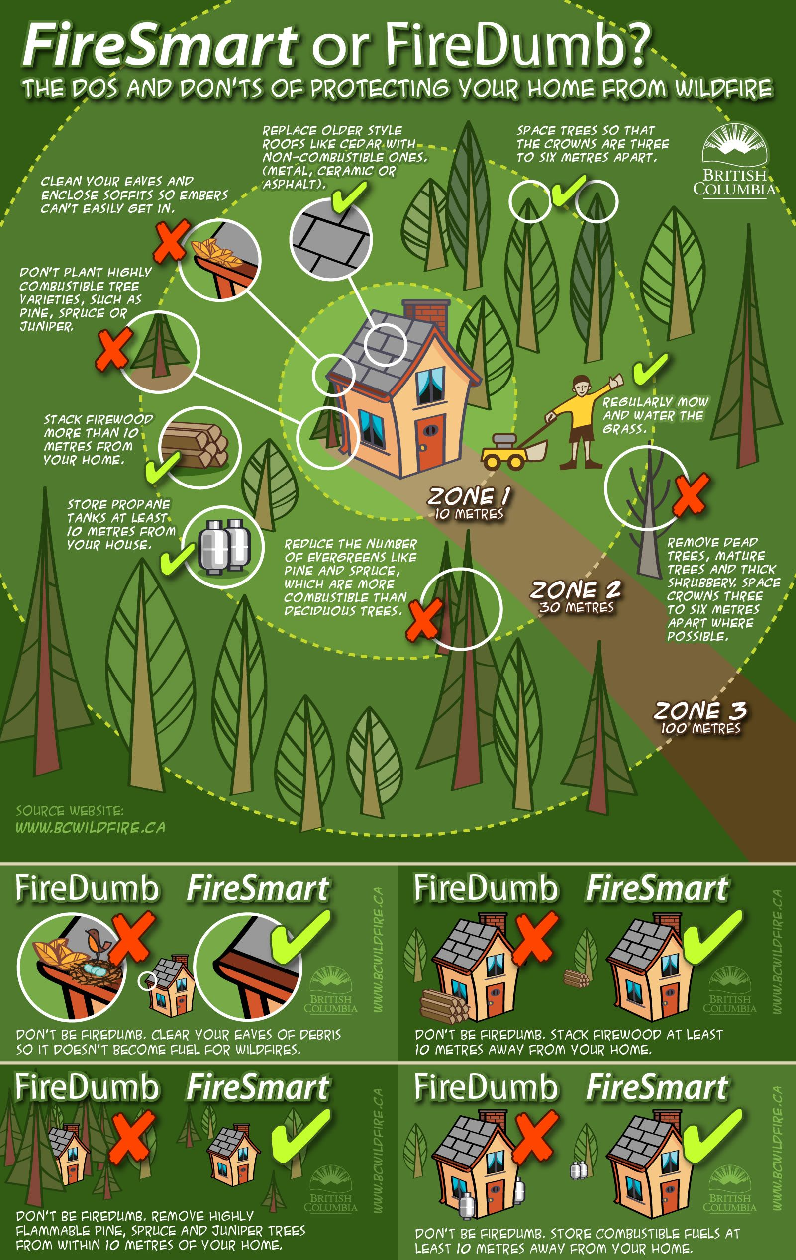 The Dos And Don Ts Of Protecting Your Property From