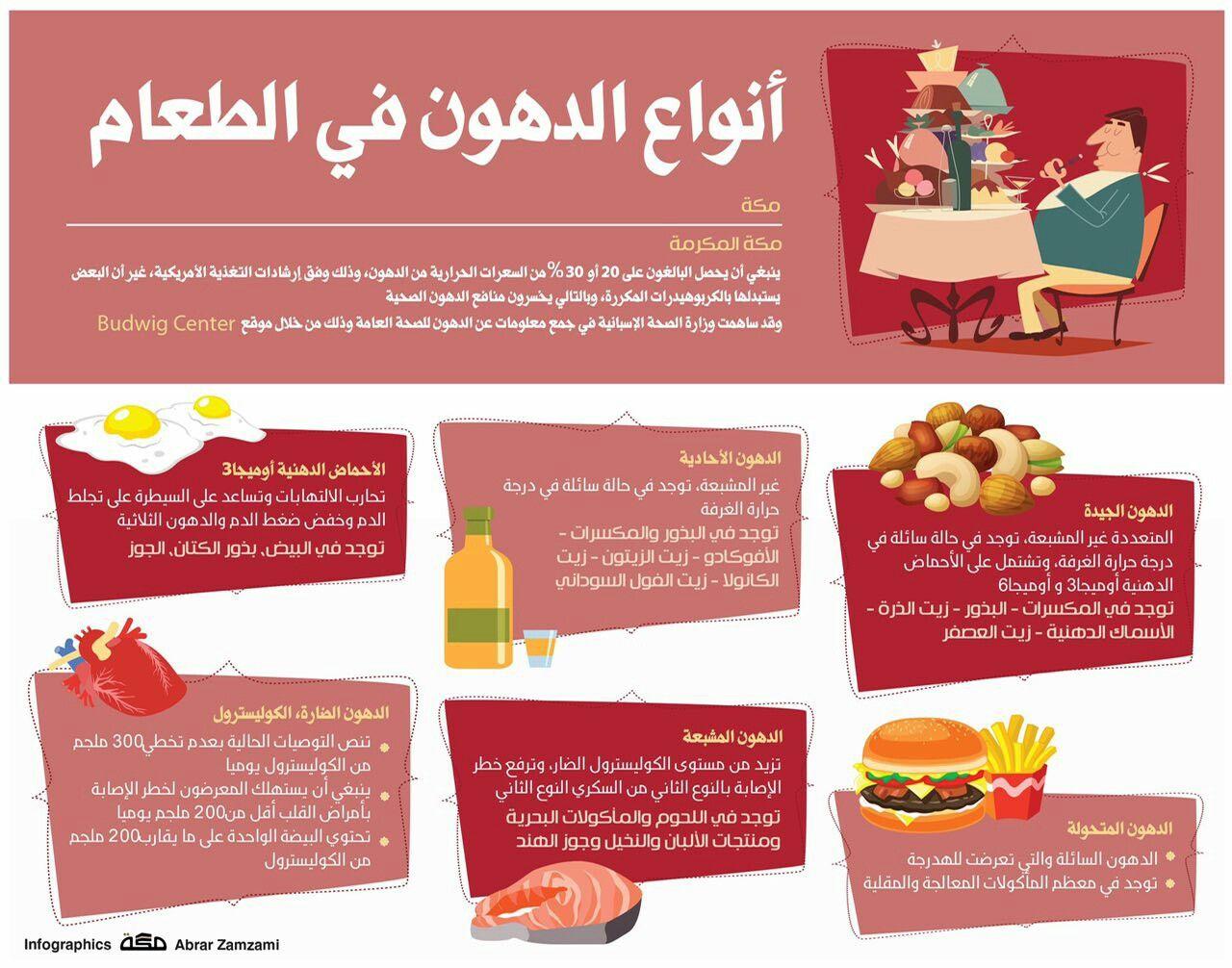 أنواع الدهون في الطعام Food Health Kitchen Hacks