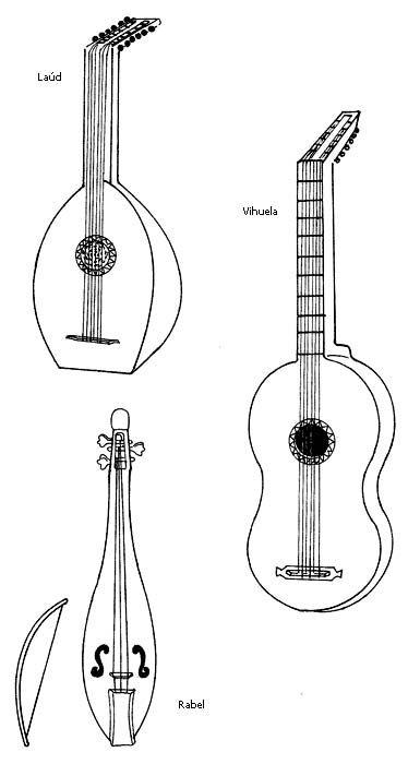 Instrumentos musicales. Instrumentos de cuerda. | instrumentos ...