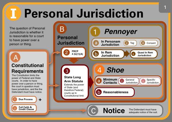 civil procedure flow charts - Google Search Bar Exam Pinterest - civil summons form