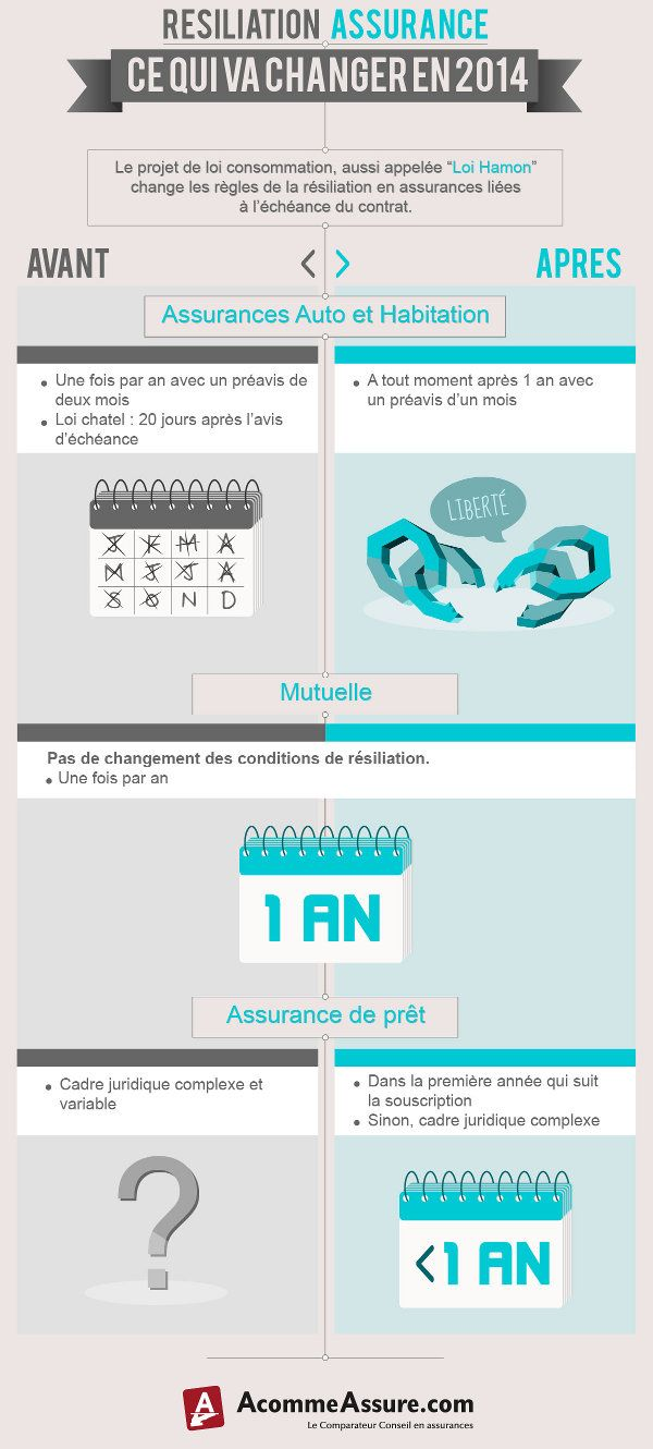 infographie assurance r siliation loi hamon infographies in 2018 pinterest health. Black Bedroom Furniture Sets. Home Design Ideas