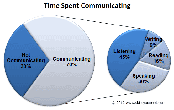 time spent communicating a pie in pie chart to show the