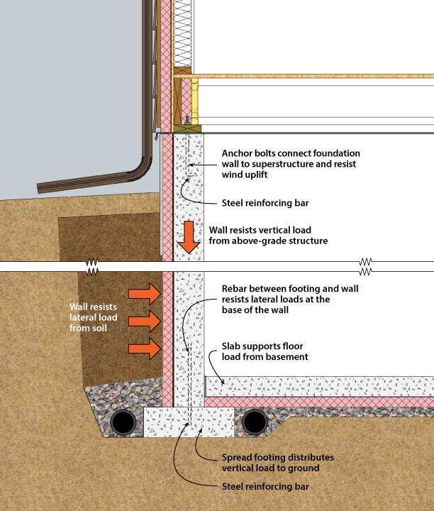 Structural system components of a basement tip info on for Basement foundations construction