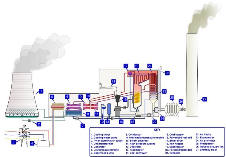 block diagram of thermal power plant | concentrating solar power, Wiring block