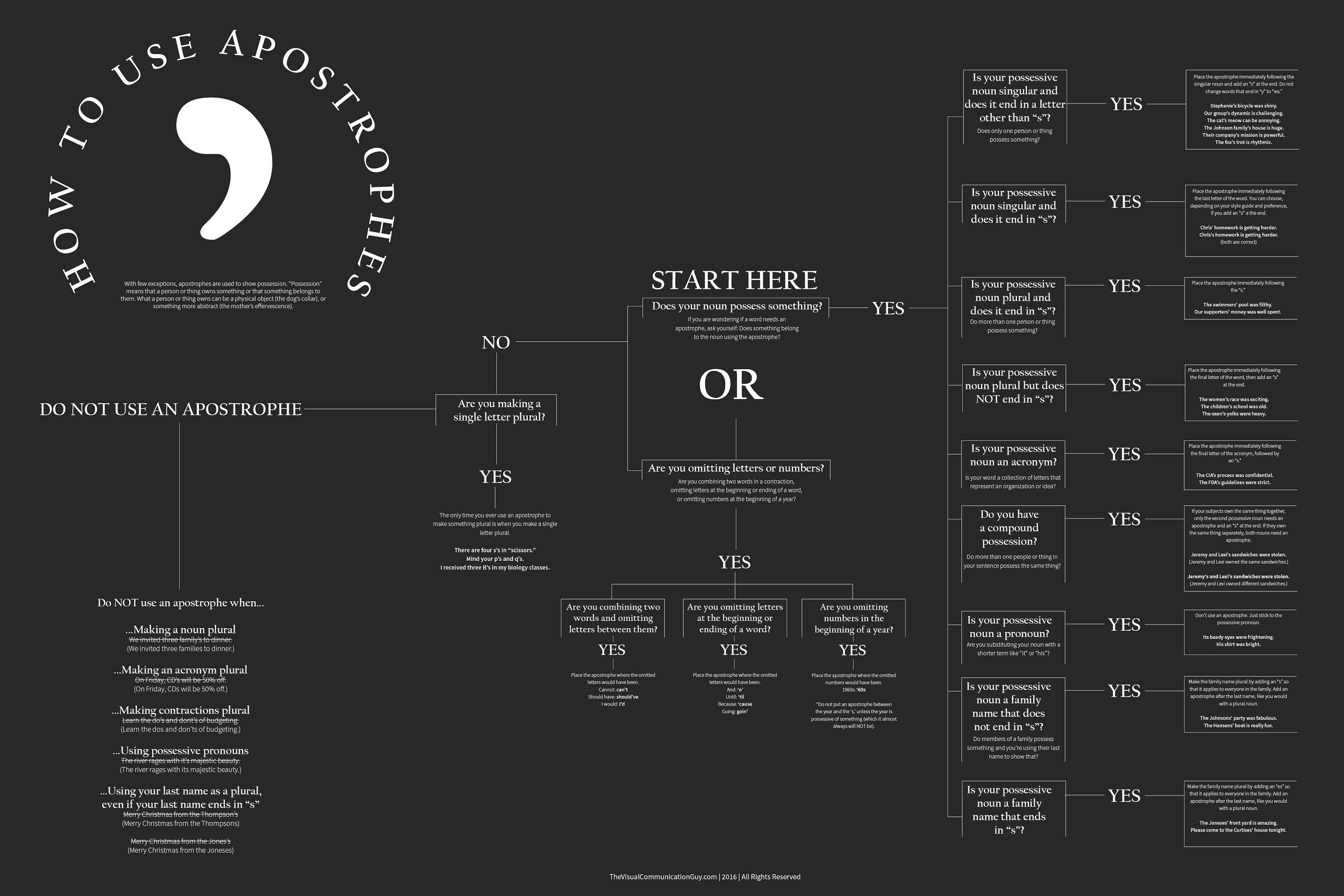 Apostrophe Guide Sheet