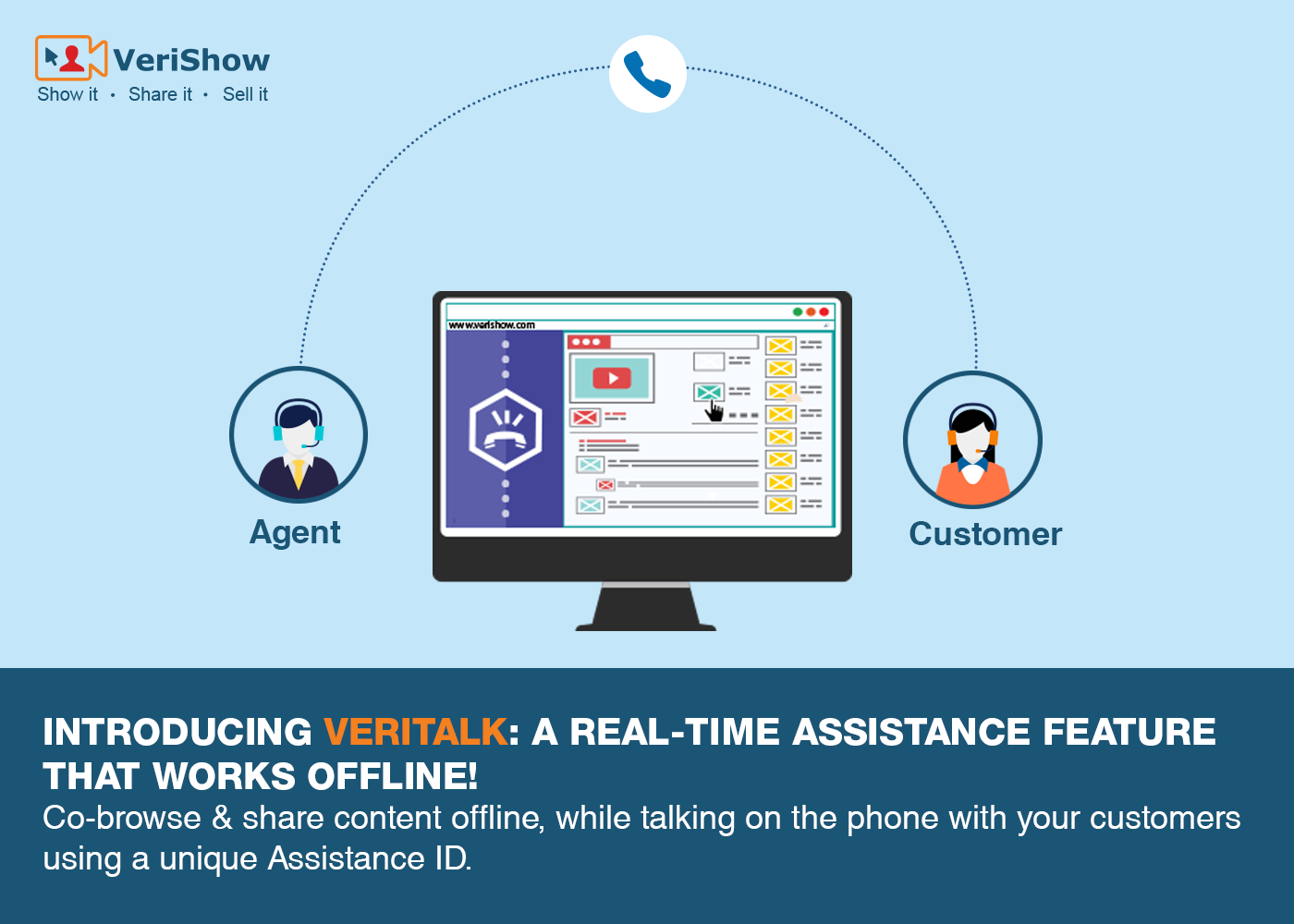 Power Up Your Business With Veritalk And Provide Offline Real Time Assistance By Co Browsing And Sharing Content Real Time Offline Content