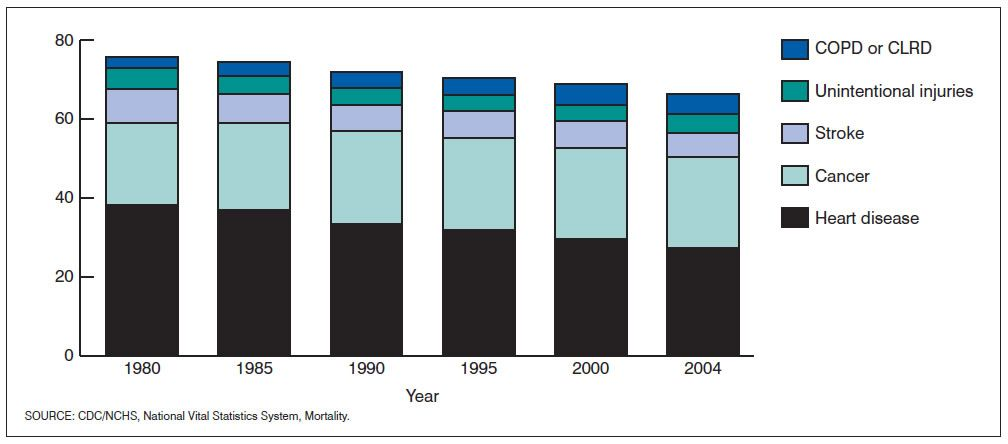 Graph of the Top Five Causes of Death in the U.S. from 1980 to 2004 with Heart Disease, Cancer, Stoke, Accidents, COPD