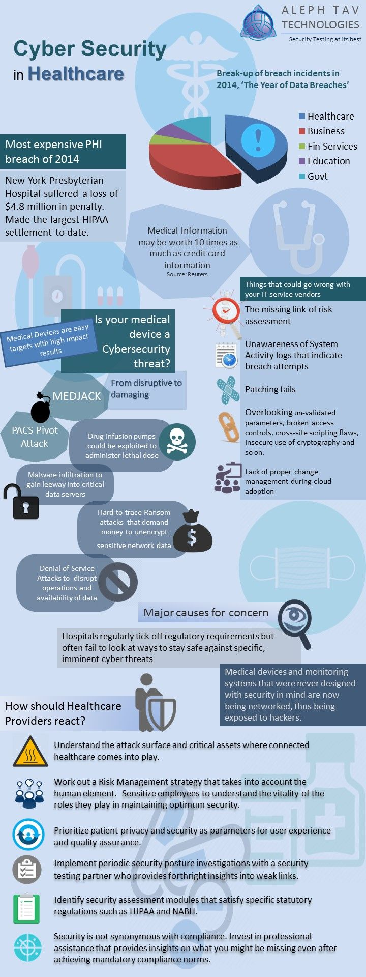 Cyber security in the healthcare industry an infographic