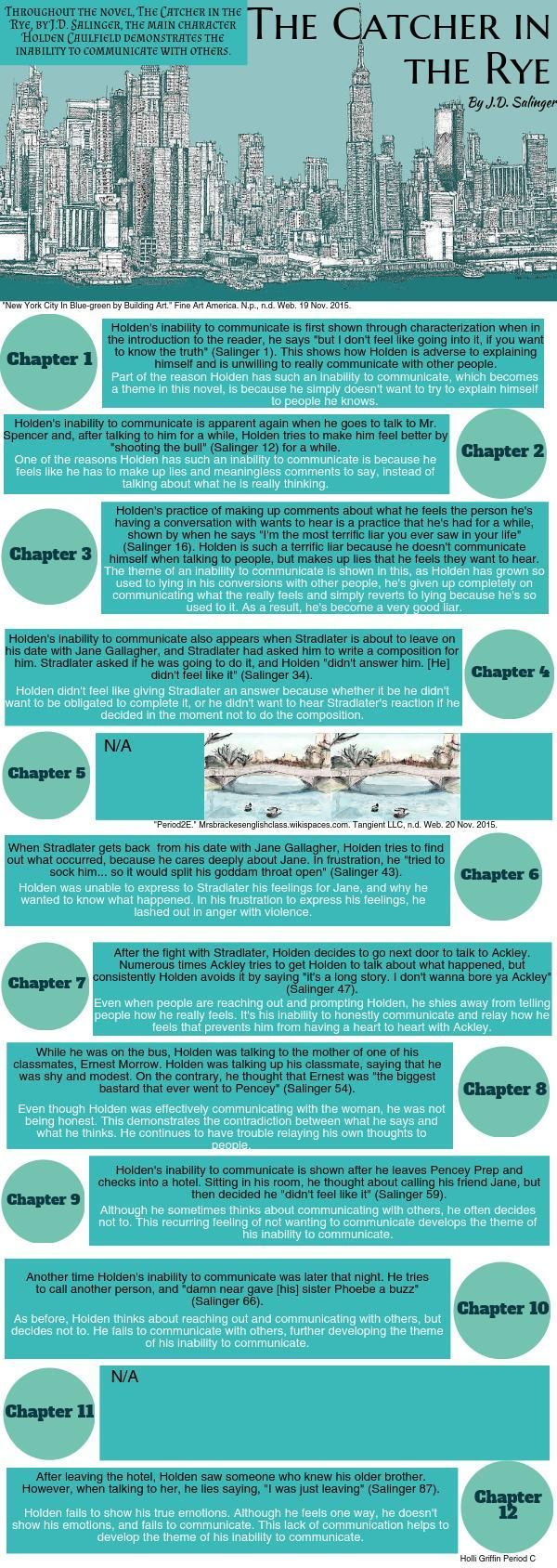 Writer Service The Catcher In The Rye  Piktochart Infographic Editor College Essay Thesis also Mla Style Help The Catcher In The Rye  Piktochart Infographic Editor  High School  Cheap Writers Services