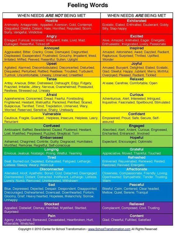 Feelingu0027 words Talk more Identify the words that best describe - feeling chart