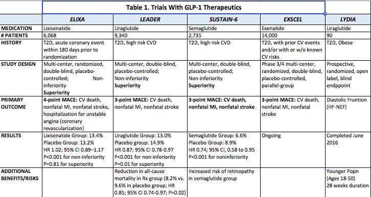 Cardiovascular Outcomes Of Glp 1 Receptor Agonist Therapies Agonist Cardiovascular Therapy