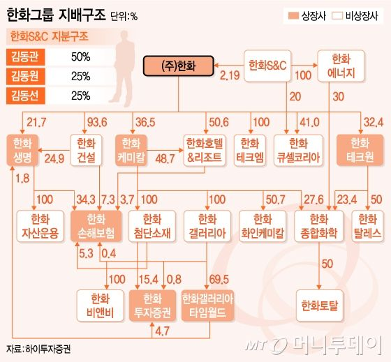김승연 한화그룹 세 자녀 100 보유한 한화s C 주목 머니투데이 뉴스 금융