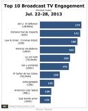 Top 10 Broadcast TV Engagement, Week of Jul. 22-28, 2013