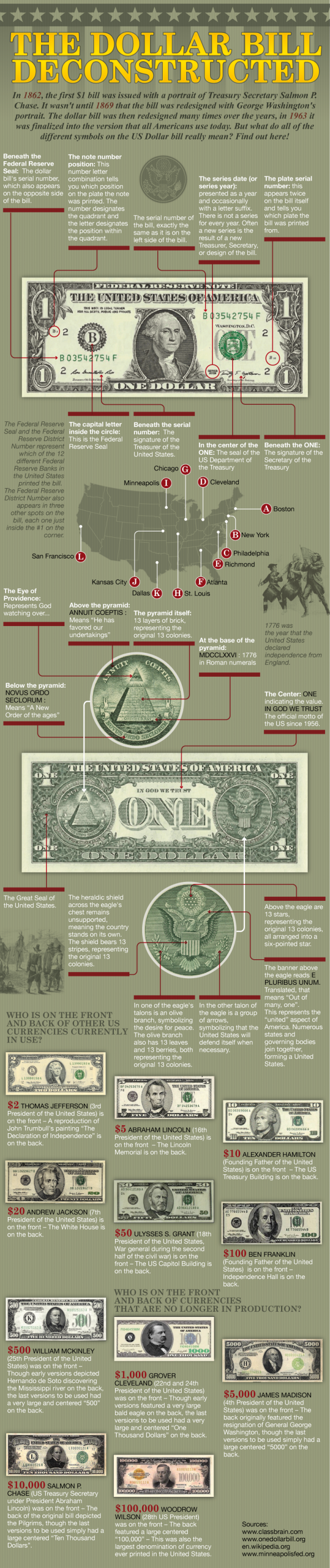 Learn What All The Symbols On The Us 1 Stand For With This Dollar