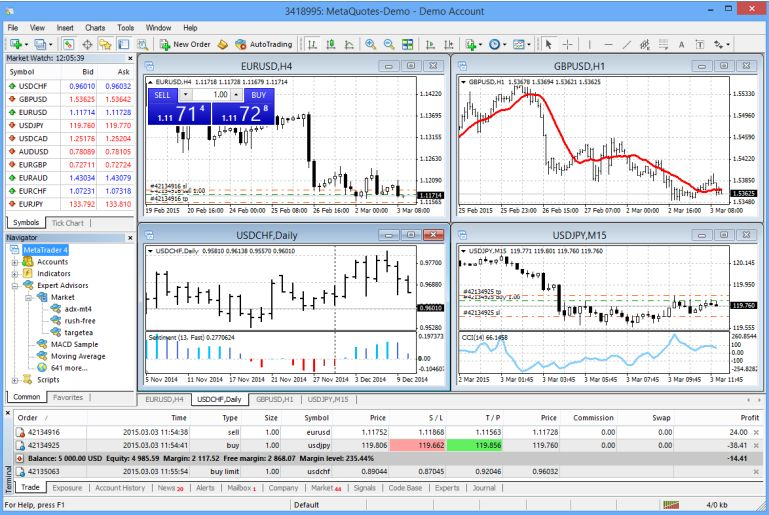 An Introduction To Metatrader 4 Trading Software 2020
