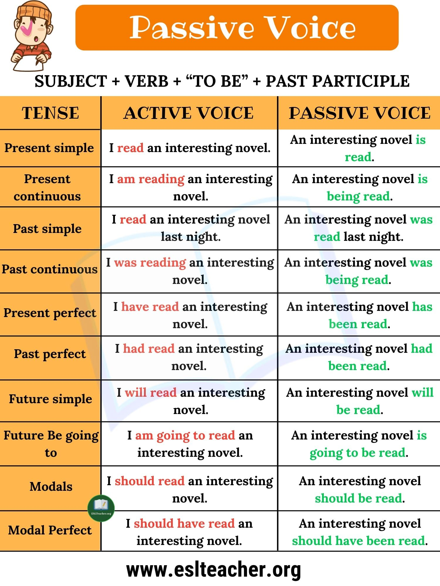 Passive Voice Definition Examples Of Active And Passive