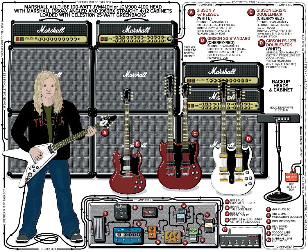 guitar rig diagram 99 ford radio wiring a detailed gear of frank hannon 39s tesla stage