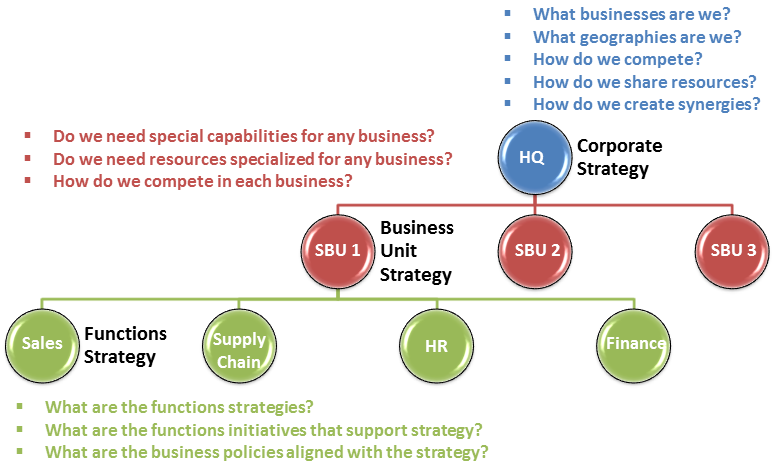 The Three Levels Of Strategy Corporate Strategy Misunderstandings Strategic