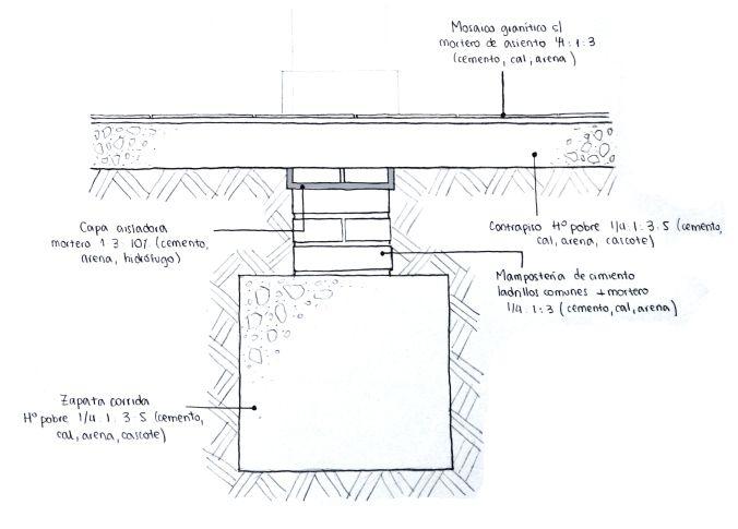 Muro de 30cm de ladrillos comunes y zapata corrida de h a for Ladrillo hidraulico