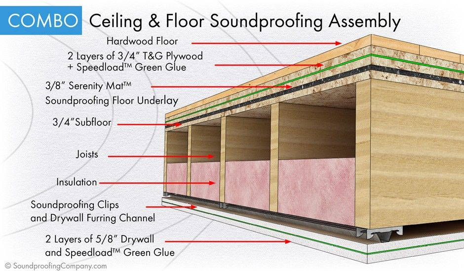 best soundproof floor and best soundproof ceiling assembly available