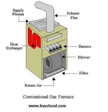 Gasfurnace Efficiency Is Expressed As An Annual Fuel Utilization