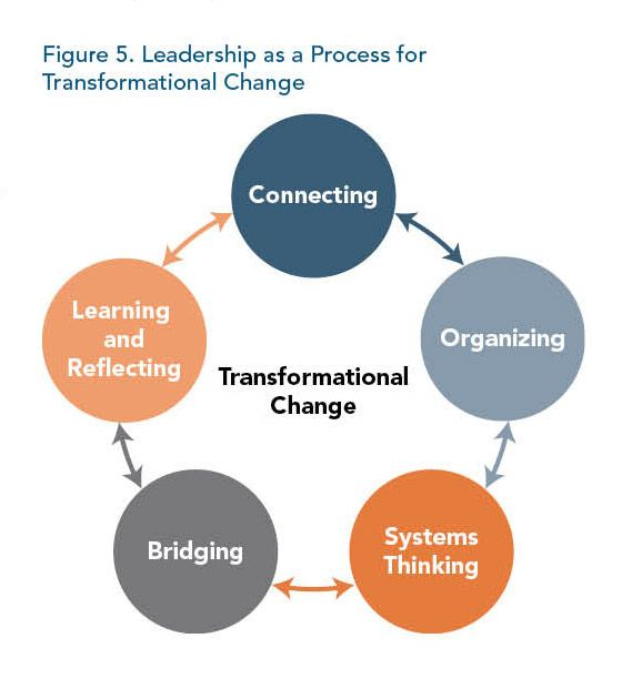 ms ds transformational leadership as a charge nurse Your supervisor, educator, charge nurse or clinical coordinator can assist you in learning more about these areas research demonstrates engaged employees experience higher job satisfaction.