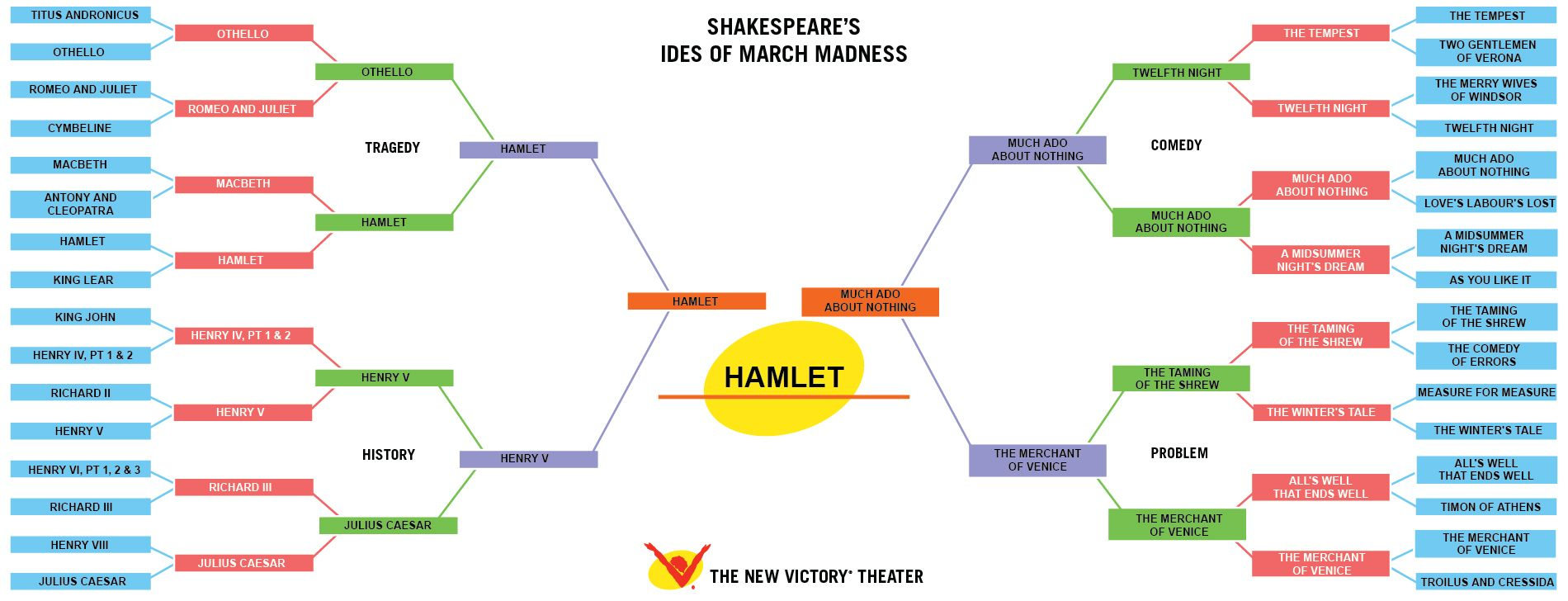 awesome writing a hamlet essay themes phases definition