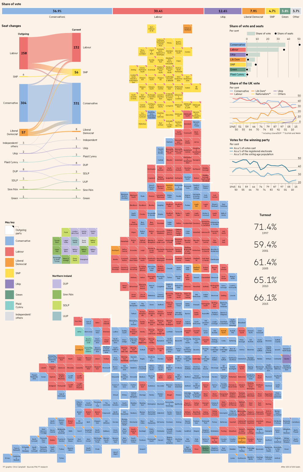 Uk General Election Results Graphic Print Version Data Visualization Infographic Information Visualization Data Visualization