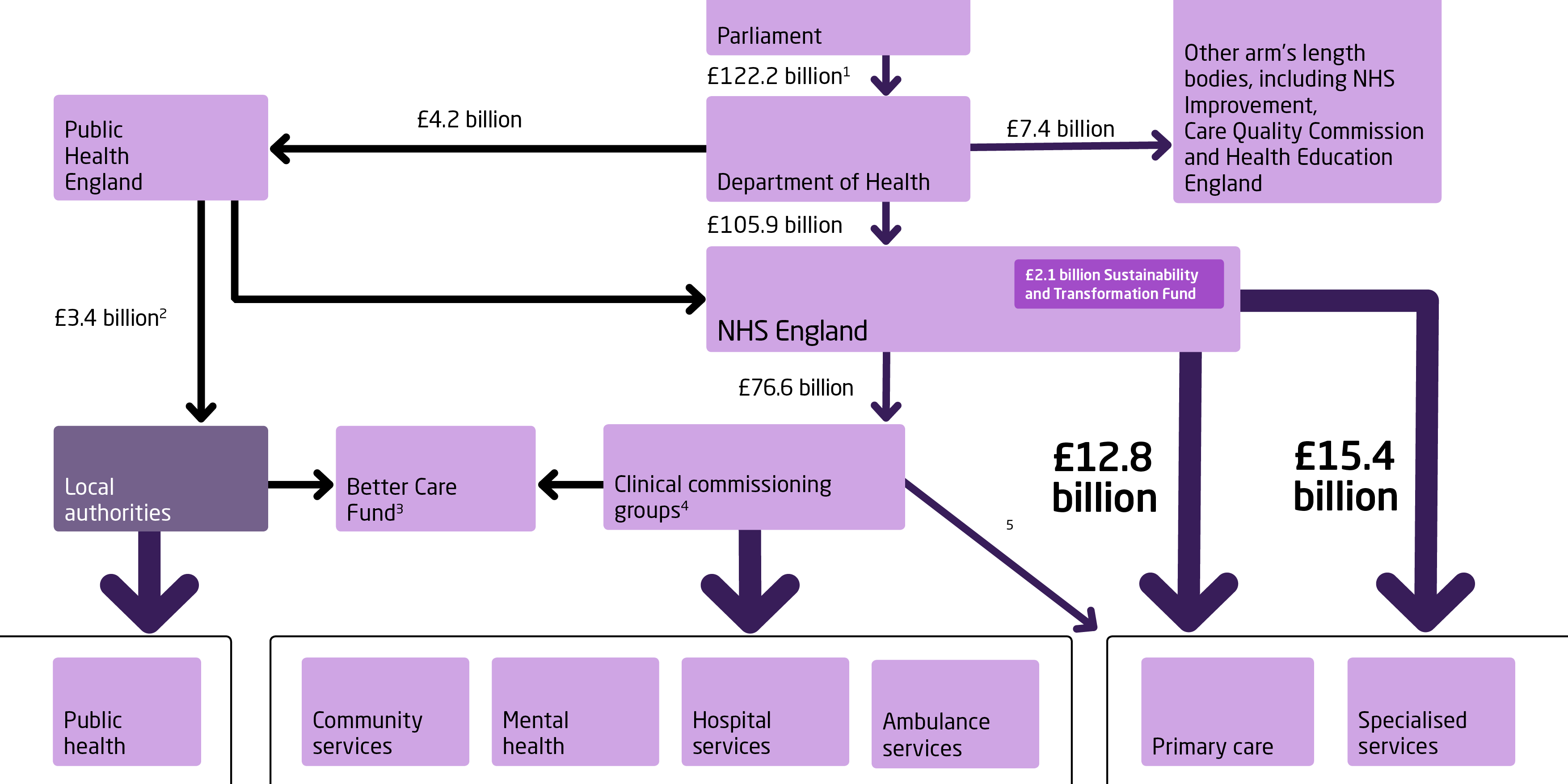 A Series Of Diagrams Explaining How The Nhs Is Structured Including How Providers Are Regulated And Commissioned