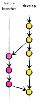 A successful Git branching model » nvie.com