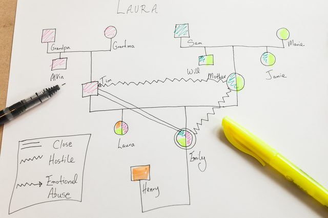 how to create a printable genogram  with pictures