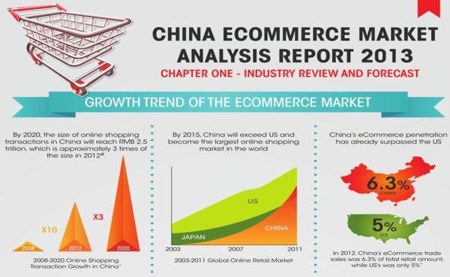 [Infographie] Chine : premier marché mondial du e-commerce dès 2015, surpassant les Etats-Unis