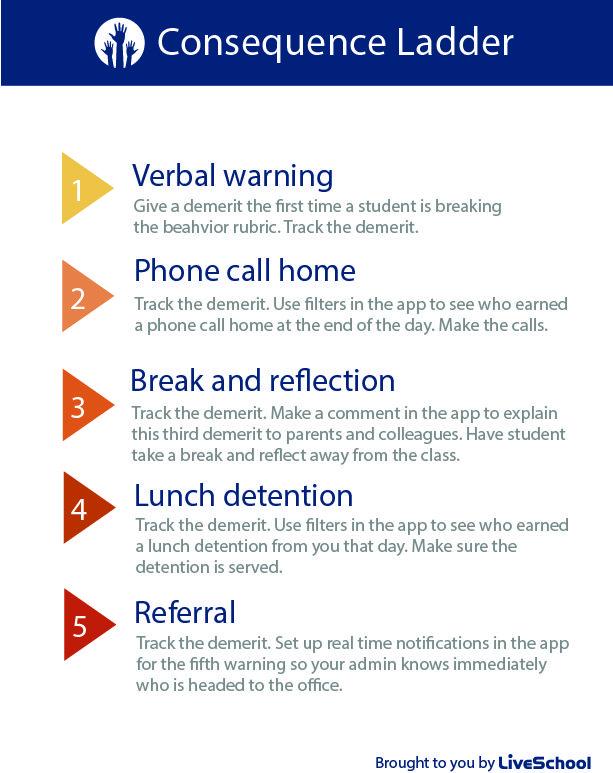 effective middle school discipline plans